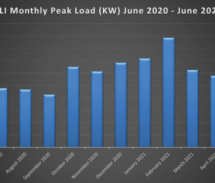 graph showing NLI monthly peak load